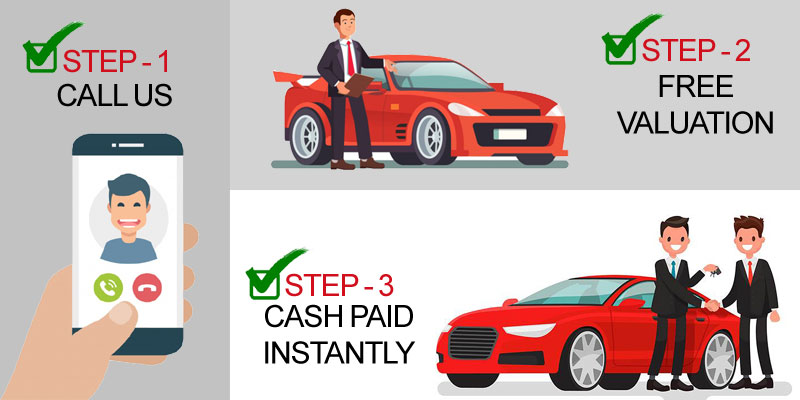 How Car Buying Works